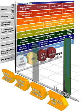 sap-chart