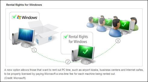 Windows Rental Rights