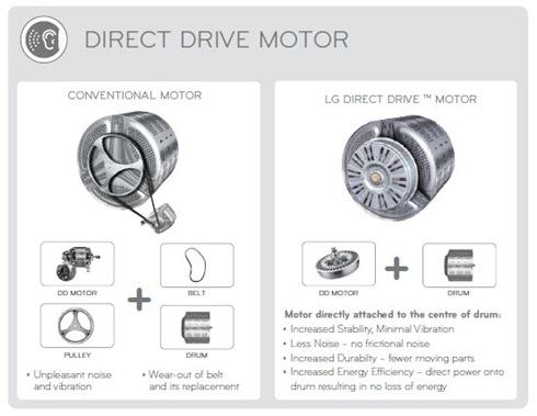 Direct Drive Motor